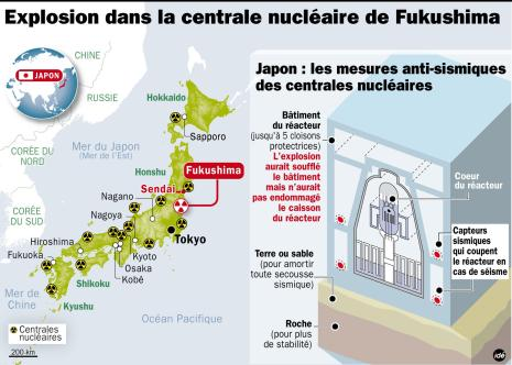 Nuclear power plants in Japan.